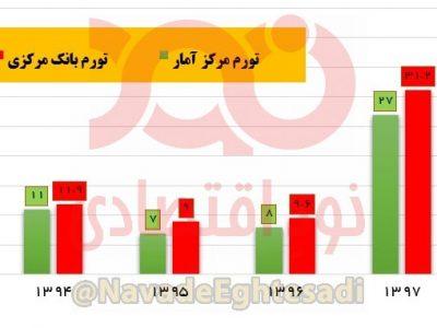 بانک مرکزی ادعای روحانی در مورد نرخ تورم را رد کرد