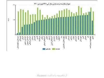 بازگشت خشکسالی به ایران/+ نمودار